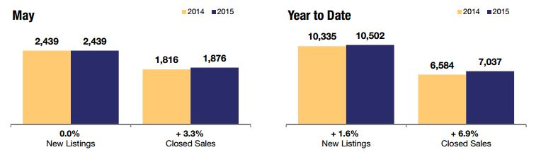 Raleigh Area Real Estate Update June 2015