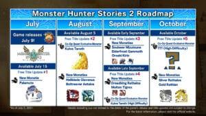 monster hunter stories 2 roadmap