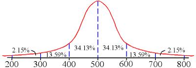SAT scores bell curve