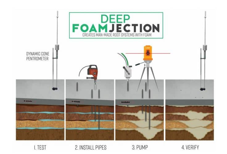 deep foam injection