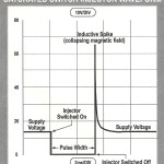 Saturated Switch Injector Waveform