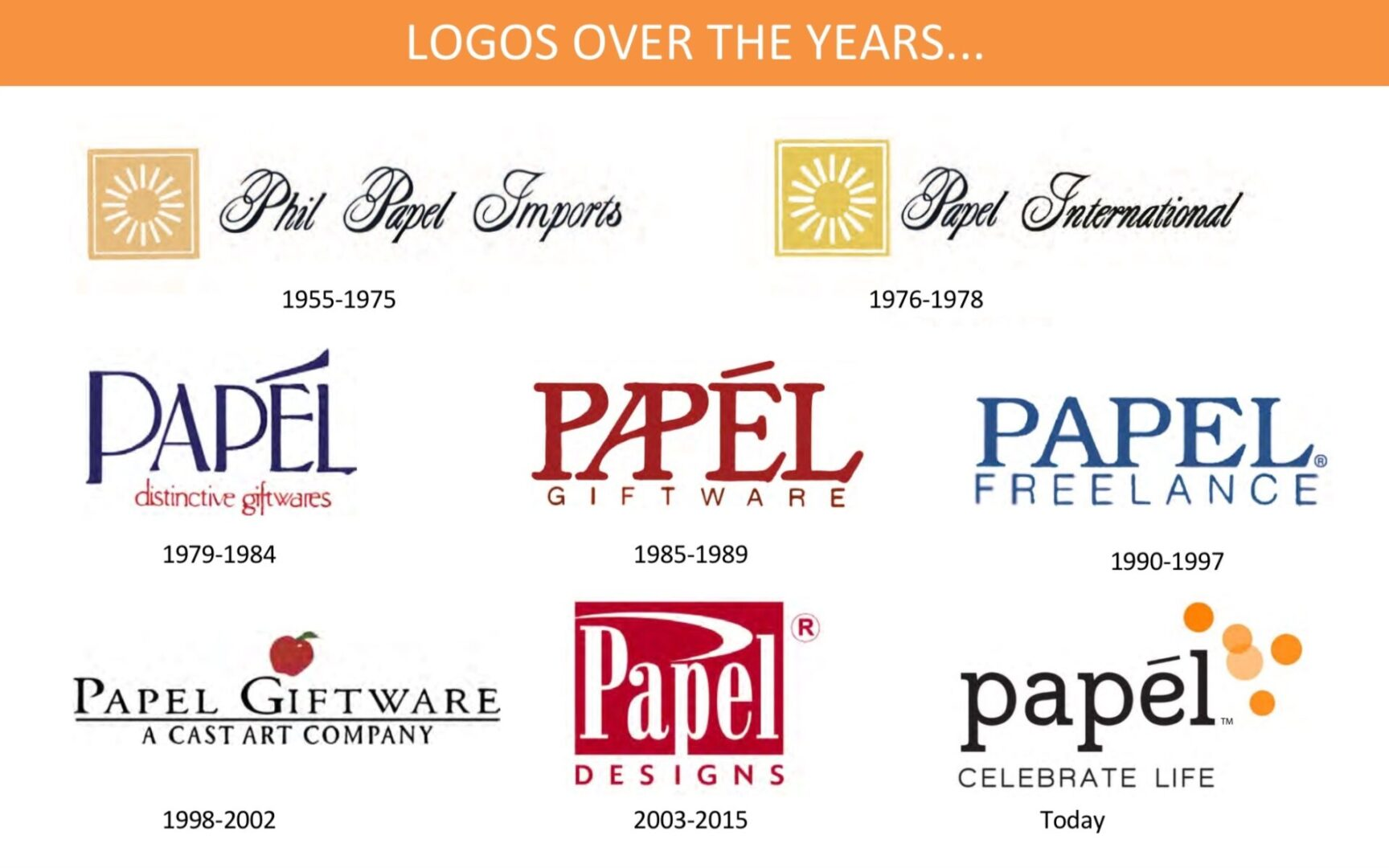 Logos over the years