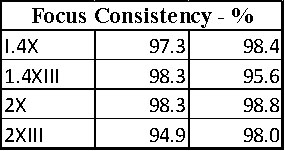 Focus Consistency Chart