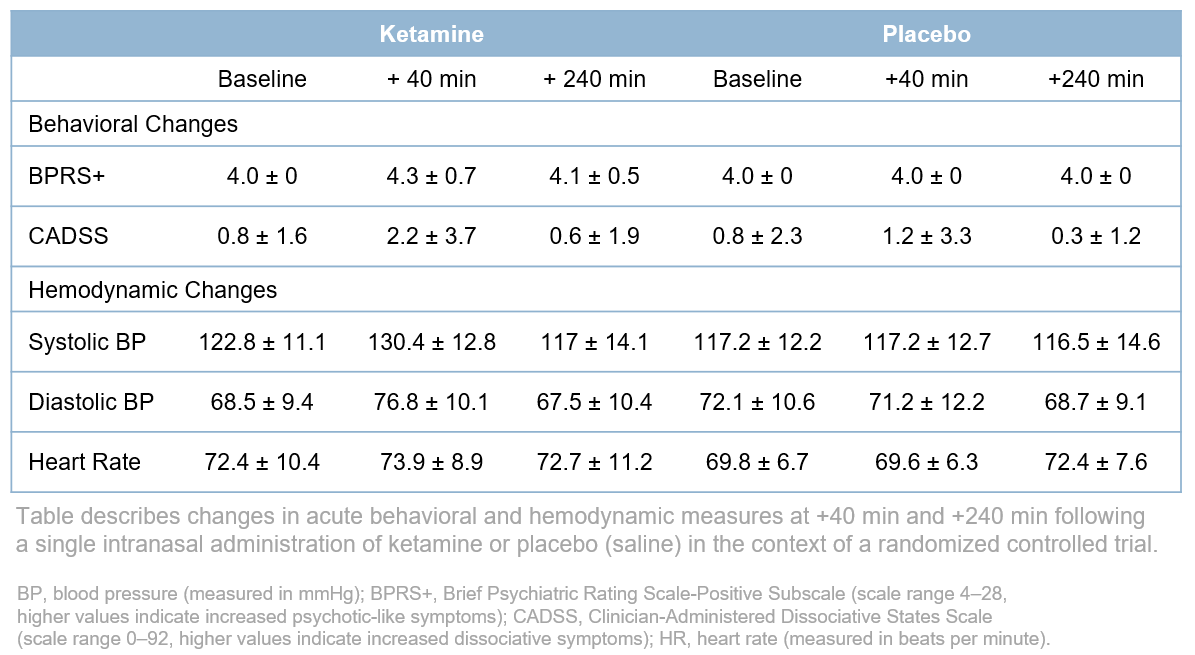 Lapidus_Behaviorial and HD Changes with Footer_Ketamine