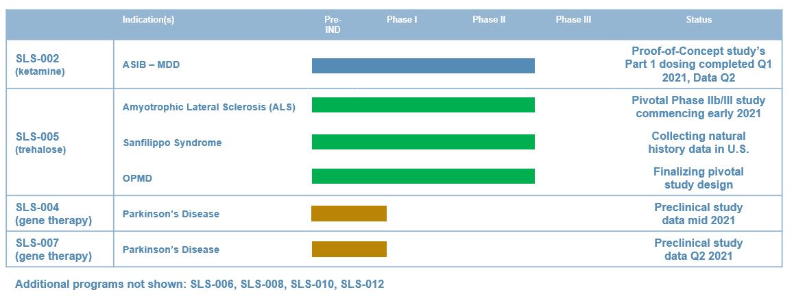 Seelos Therapeutics April 2021 (04282021) Pipeline