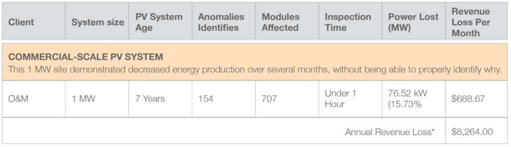 solar energy audit in mineapolis
