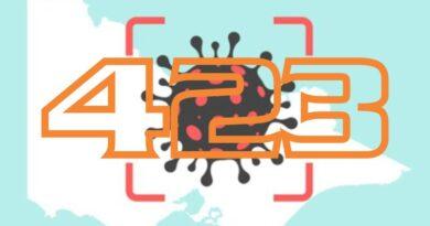15/9: 423 trường hợp mới; 'Nguy cơ một nghìn ca nhiễm mỗi ngày là có thật' GĐ Y tế VIC nói