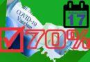 TỰ DO ĐẾN SỚM: VIC trên đà đạt được 70% liều đầu tiên vào Thứ Sáu này