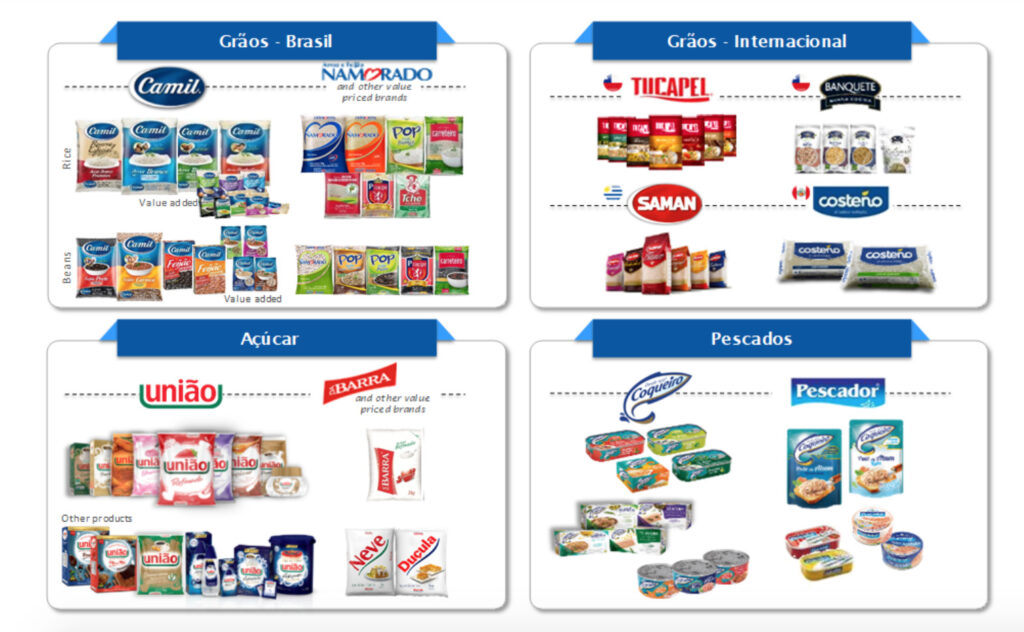 Camil Alimentos - Products