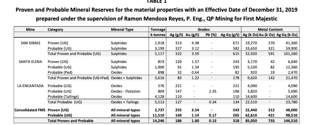 First Majestic Silver -Mineral Resource Estimate