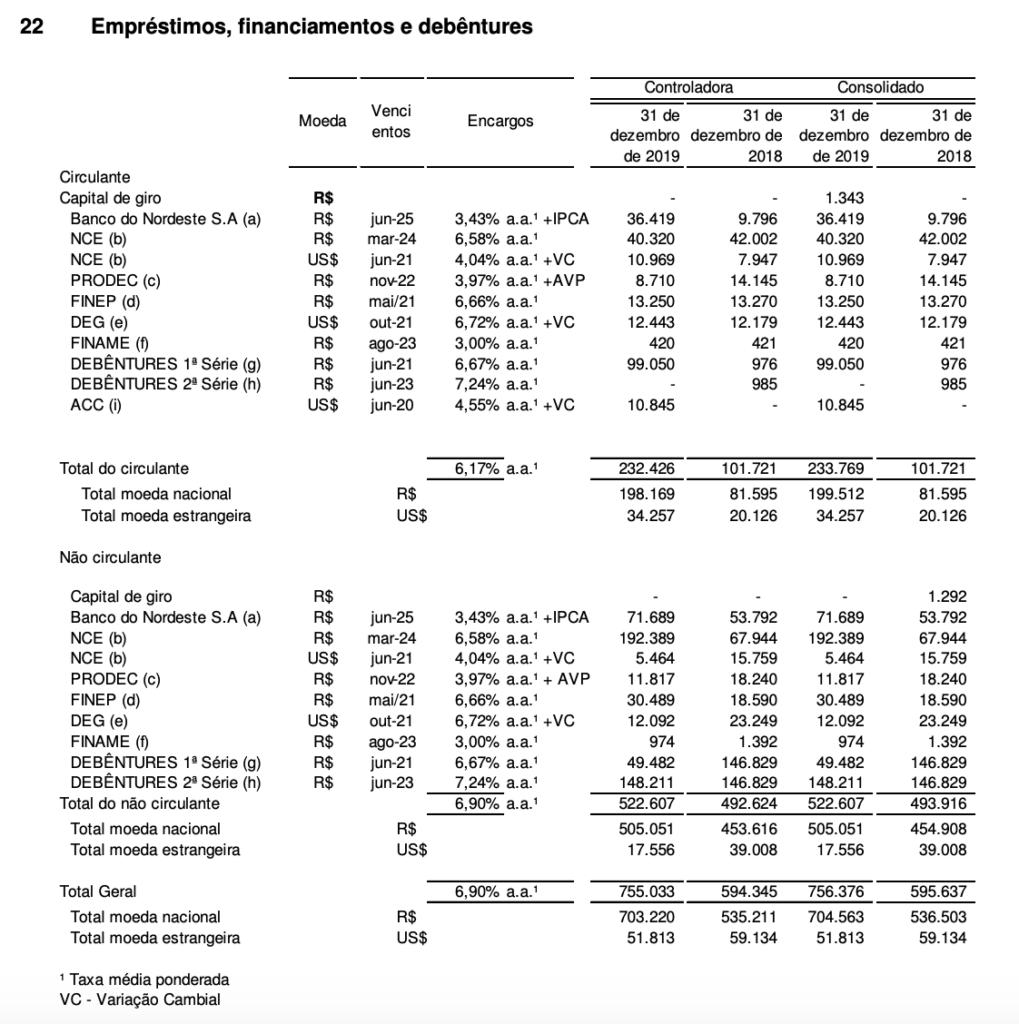 Portobello - Debt Table