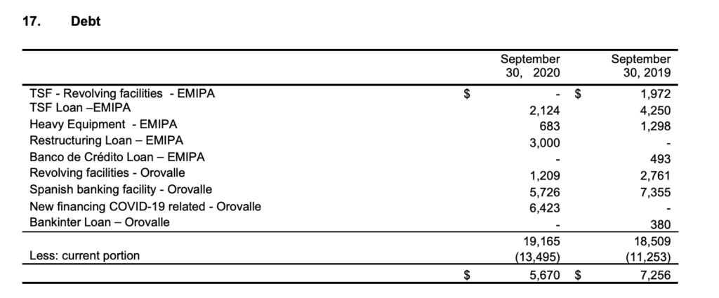 Orvana Minerals - Debt Table