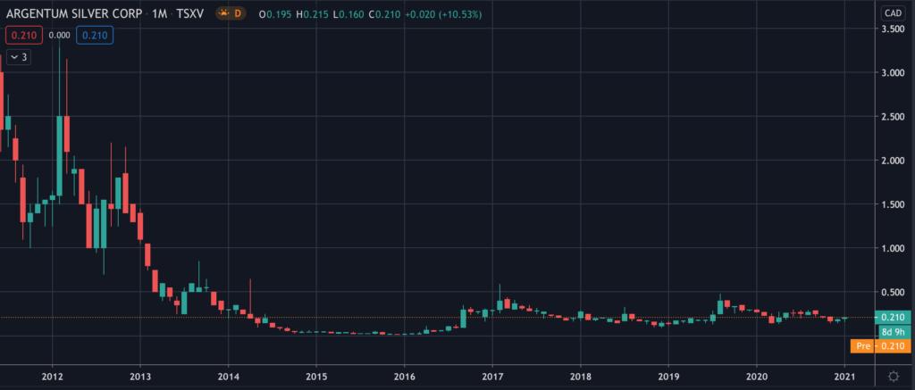 Argentum Silver (TSXV:ASL) - Stock Chart