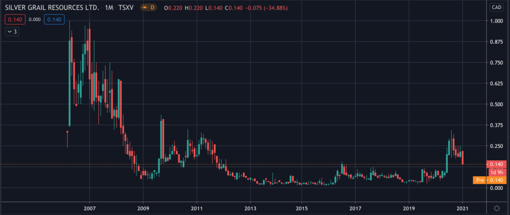 Silver Grail Resources (TSXV:SVG) - Stock Chart