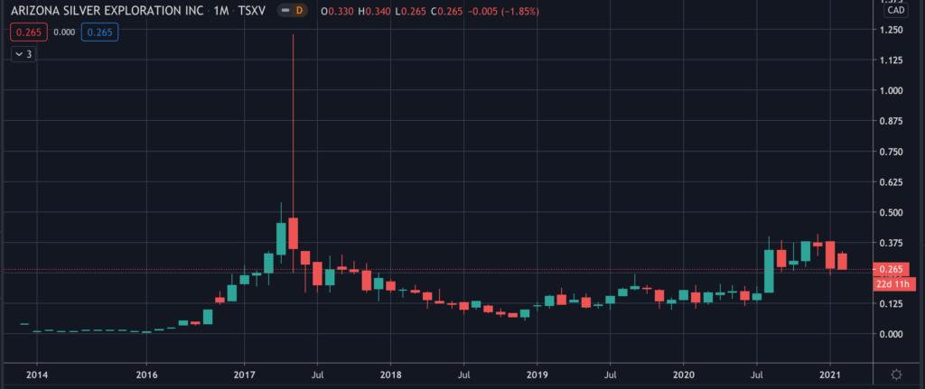 Arizona Silver Exploration (TSXV:AZS) - Stock Chart