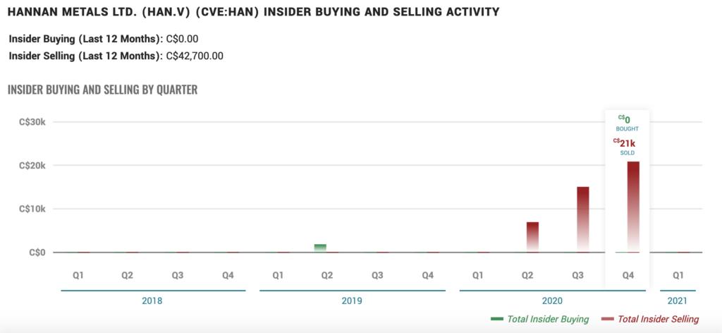 Hannan Metals Stock (TSXV:HAN) - Insider Activity