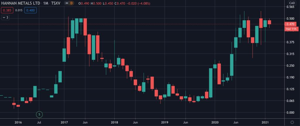 Hannan Metals (TSXV:HAN) - Stock Chart