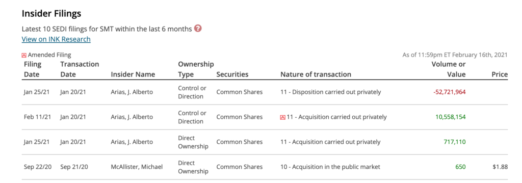 Sierra Metals Stock (TSX:SMT) - Insider Activity