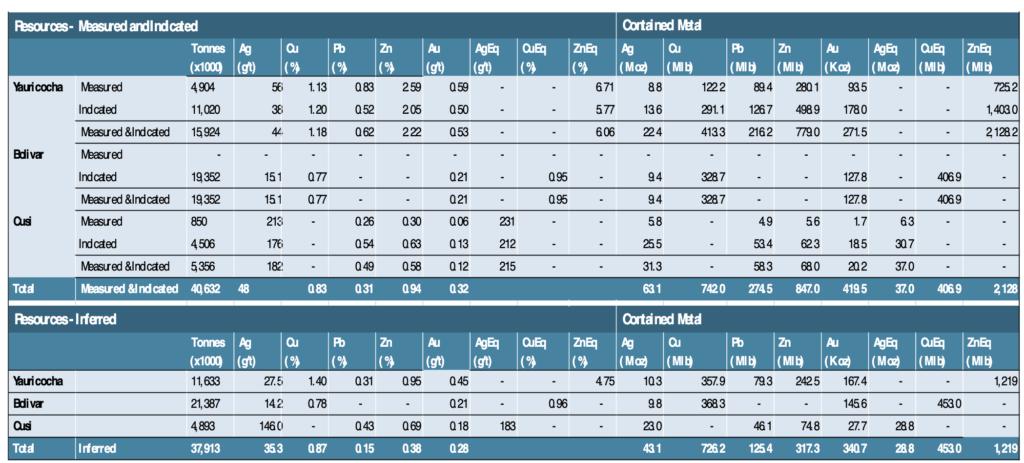 Sierra Metals - Mineral Resource Estimate