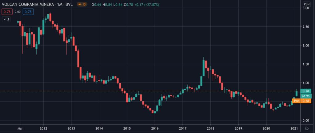 Volcan Compania Minera (VOLCABC1) - Stock Chart