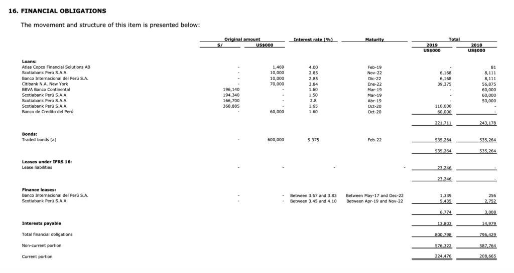 Volcan Compania Minera -  Debt Table