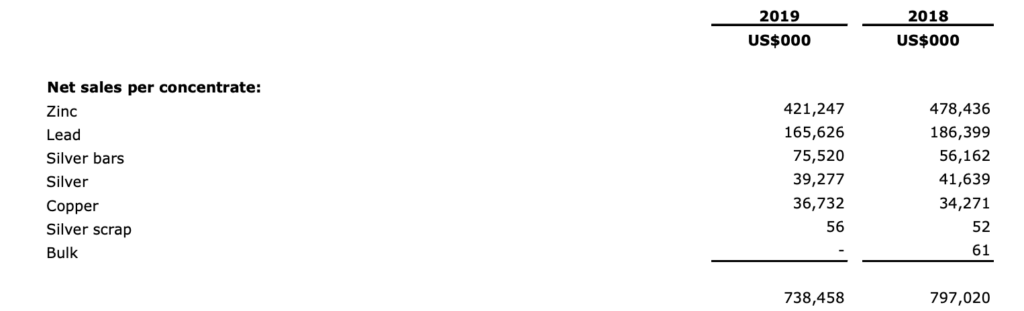 Volcan Compania Minera - Revenue by Product
