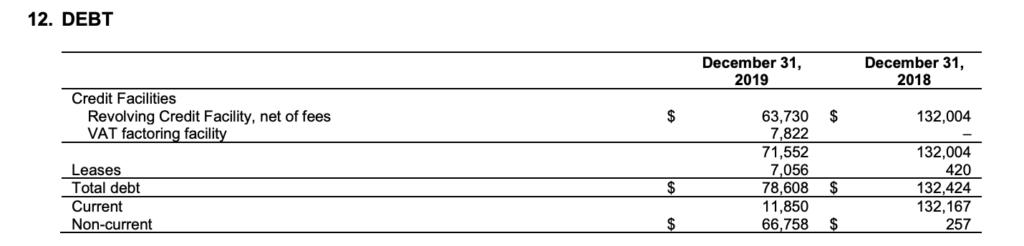 Trevali Mining - Debt Table