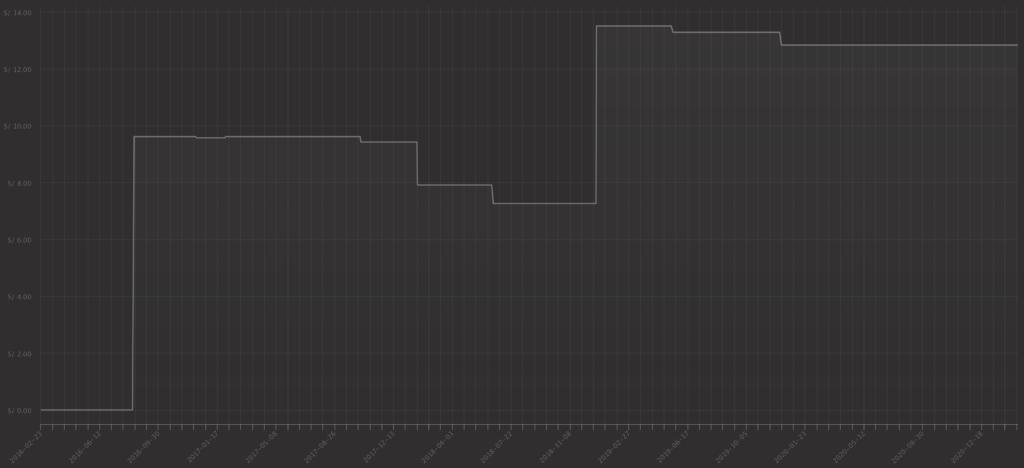 Agrokasa (AGROKAC1) - Stock Chart