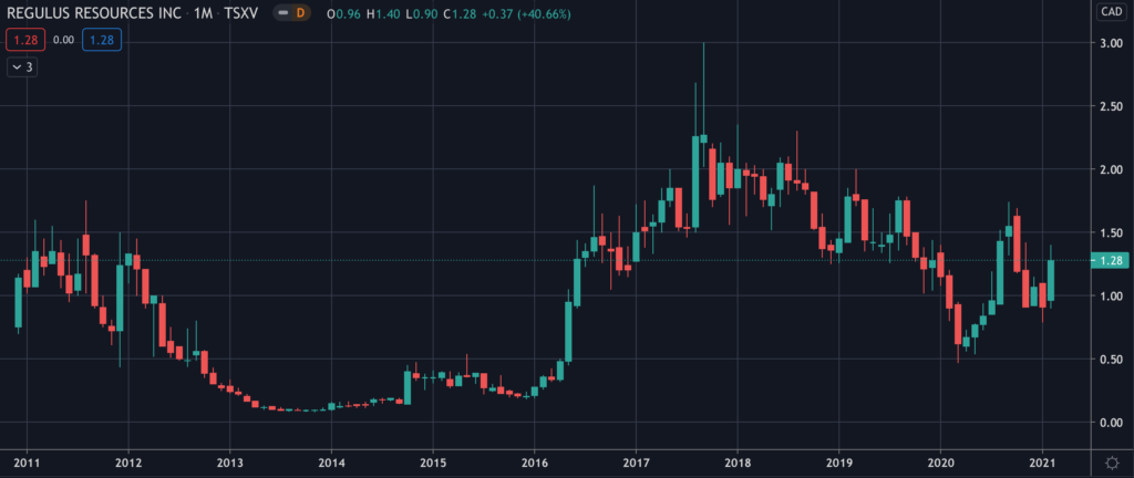 Regulus Resources  (TSXV:REG) - Stock Chart