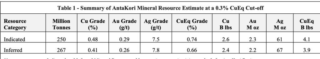Regulus Resources - Mineral Resource Estimate