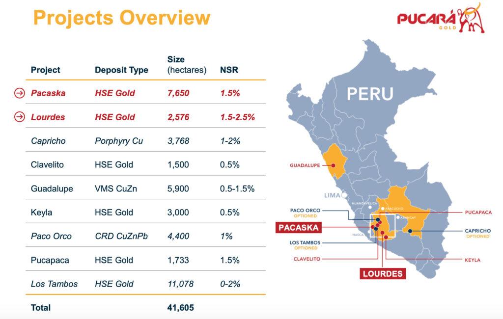 Pucara Gold - Property Map