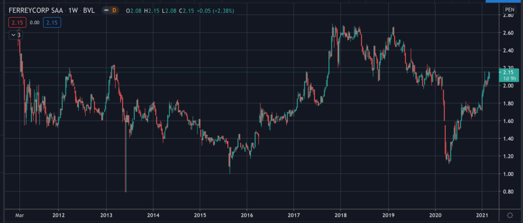Ferreycorp (FERREYC1) - Stock Chart