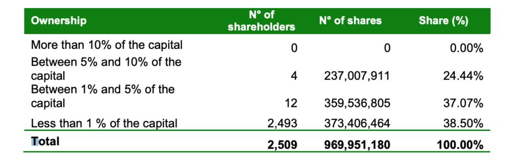 Ferreycorp Stock (FERREYC1) - Share Structure