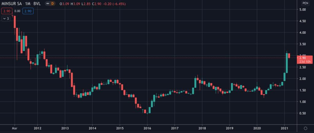 Minsur (MINSURI1) - Stock Chart