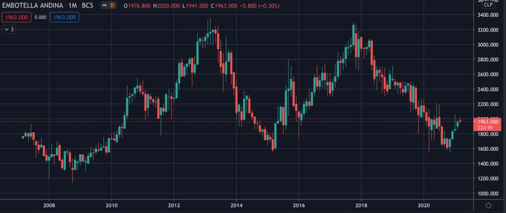 Andina (Andina-B) - Stock Chart