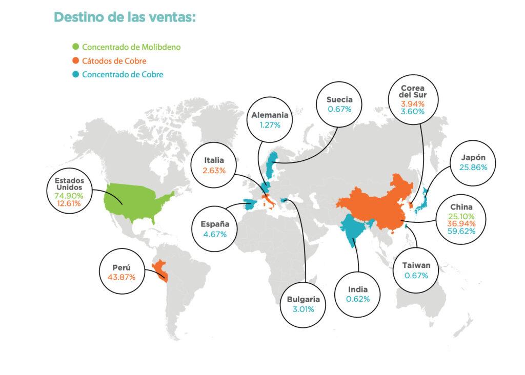 Minera Cerro Verde - Revenue by Country
