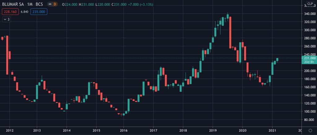 Blumar Seafood - Stock Chart