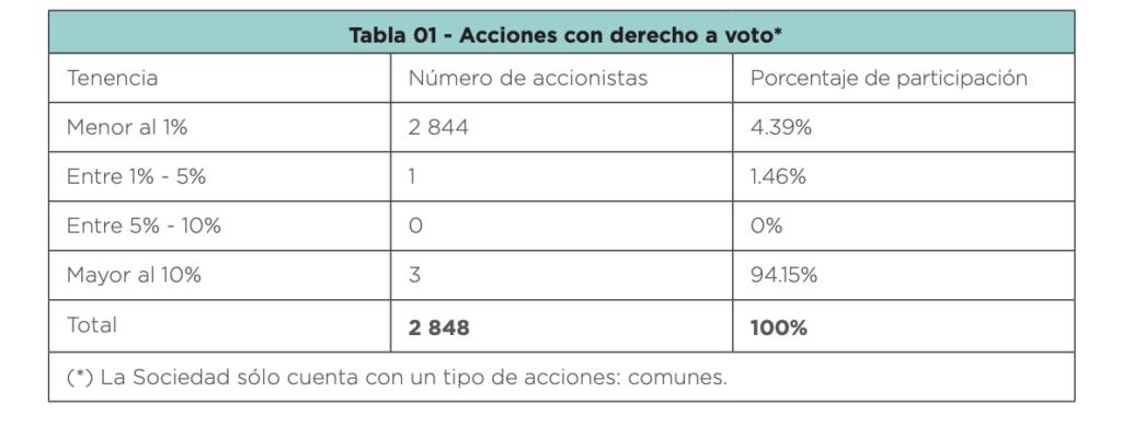 Minera Cerro Verde Stock - Ownership Structure