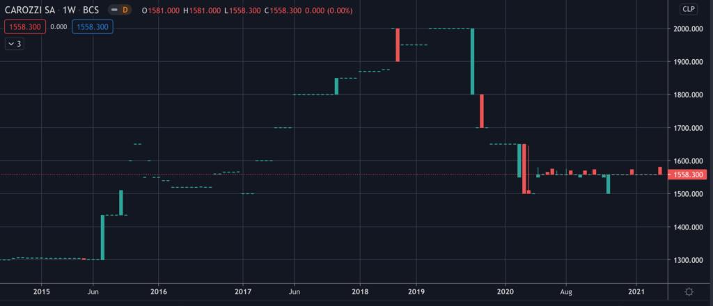 Carozzi - Stock Chart