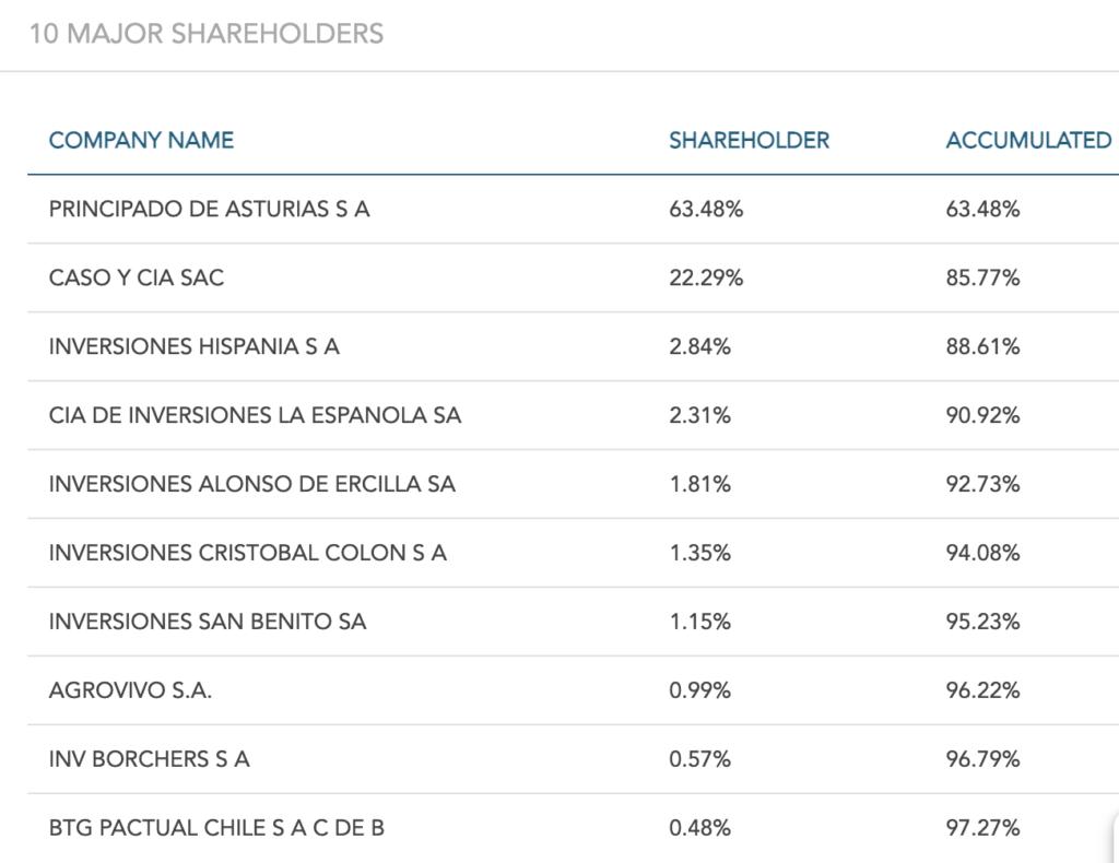 Carozzi Stock - Ownership Structure