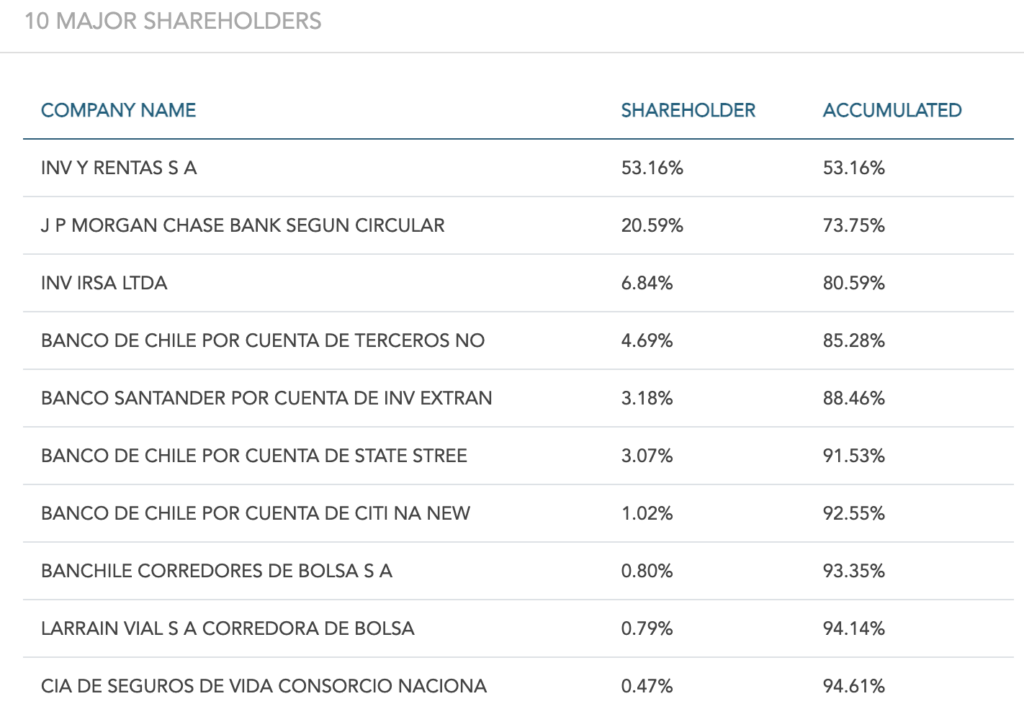 Compañía de Cervecerías Unidas (CCU) Stock - Ownership Structure