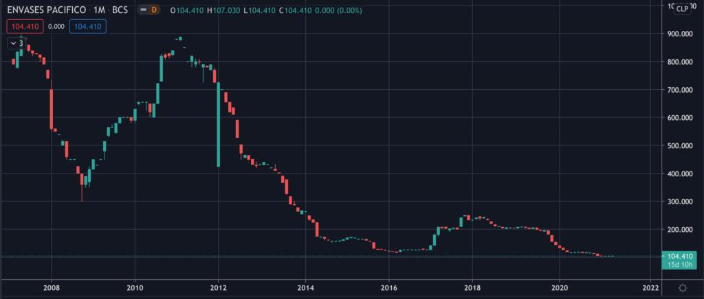 Envases del Pacifico (EDELPA) - Stock Chart