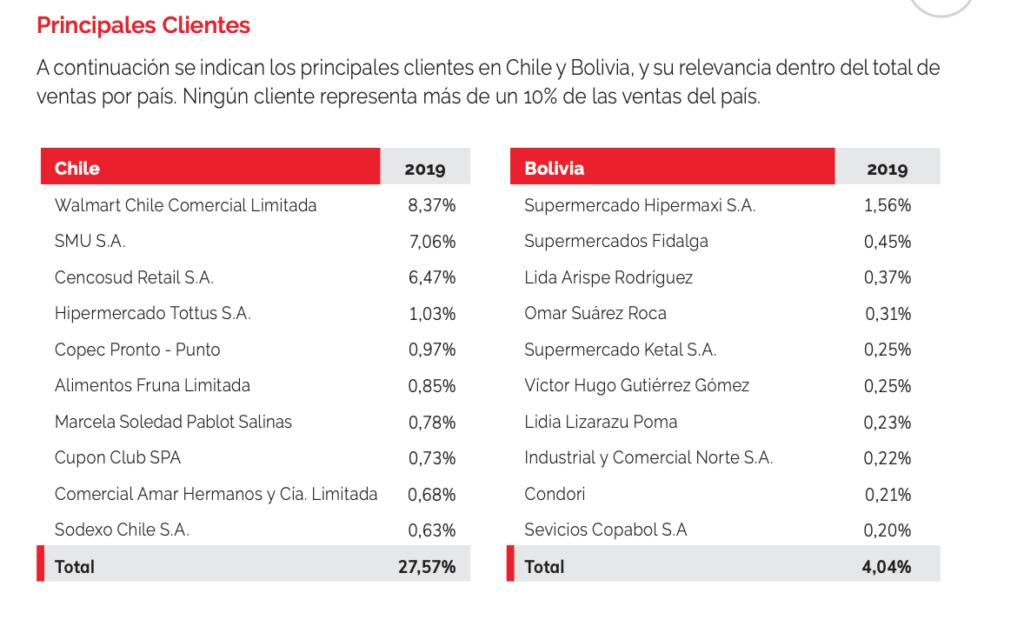 Embonor - Largest Clients