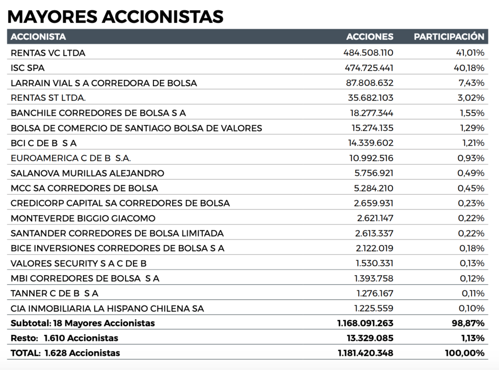 Compania CIC Stock - Ownership Structure