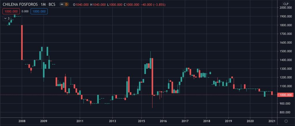 Compañia Chilena de Fósforos (FOSFOROS) - Stock Chart