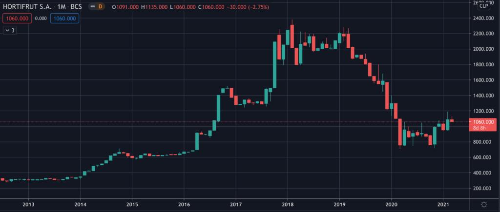 Hortifrut - Stock Chart