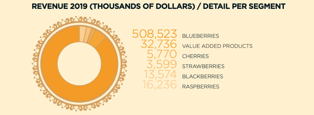 Hortifrut - Revenue by Product