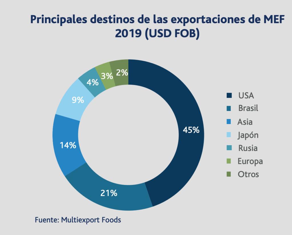 Multiexport Foods - Export Markets