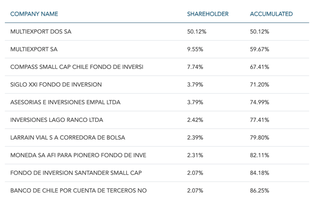 Multiexport Foods Stock - Ownership Structure