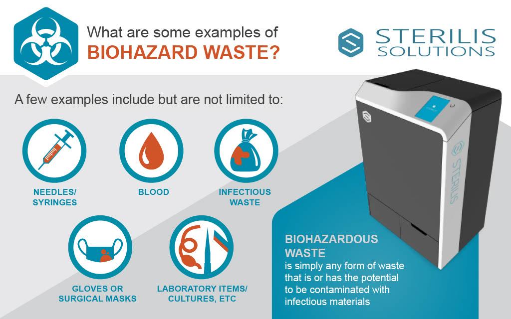 Examples of biohazard waste